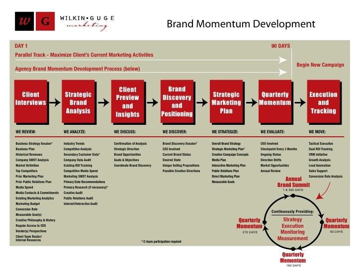 Brand Momentum Development DAY 1                                                                                          ...