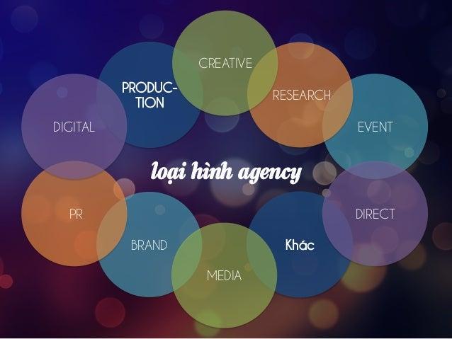 từ yêu cầu đến giải pháp. Yêu cầu của khách hàng Client Brief Yêu cầu sáng tạo Creative Brief Phát triển ý tưởng Creative ...