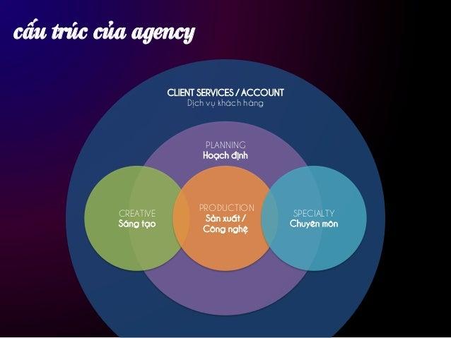 xin cảm ơn Bạn có thể đặt bất kỳ câu hỏi nào về agency, bạn nhé! me@thuanngo.com