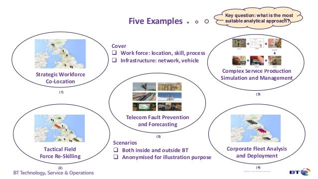 industry examples of five force field analysis Examples examples of our five forces of the automotive industry marketing essay these factors will be important in the subsequent analysis of the industry.