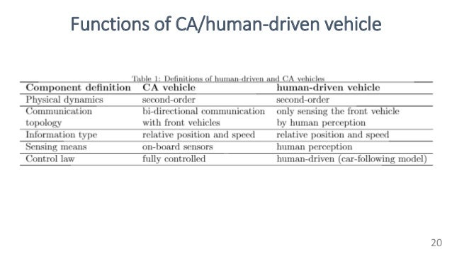 Functions of CA/human-driven vehicle 20