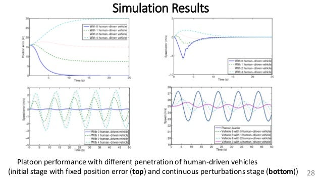 Simulation Results 28 Platoon performance with different penetration of human-driven vehicles (initial stage with fixed po...