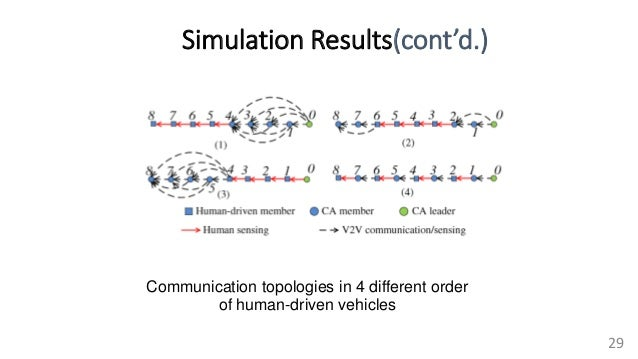 Simulation Results(cont'd.) 29 Communication topologies in 4 different order of human-driven vehicles