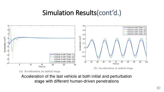 Simulation Results(cont'd.) 30 Acceleration of the last vehicle at both initial and perturbation stage with different huma...