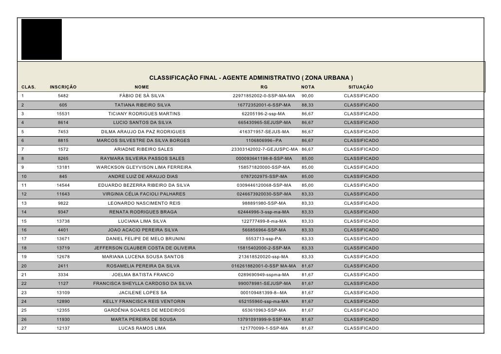 CLASSIFICAÇÃO FINAL - AGENTE ADMINISTRATIVO ( ZONA URBANA )CLAS.   INSCRIÇÃO                 NOME                         ...