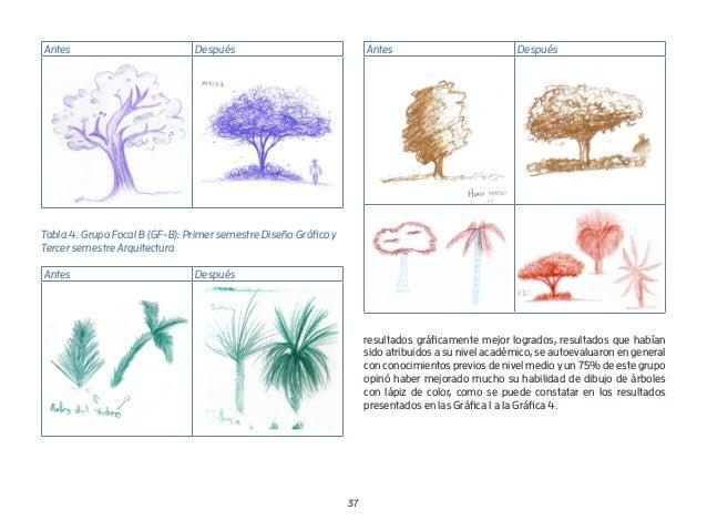 37 Antes Después Tabla 4. Grupo Focal B (GF-B): Primer semestre Diseño Gráfico y Tercer semestre Arquitectura Antes Despué...