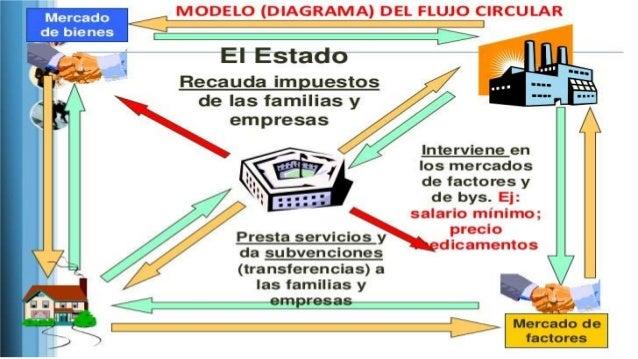 Agentes econmicos y flujo circular de la economa recommended ccuart Choice Image