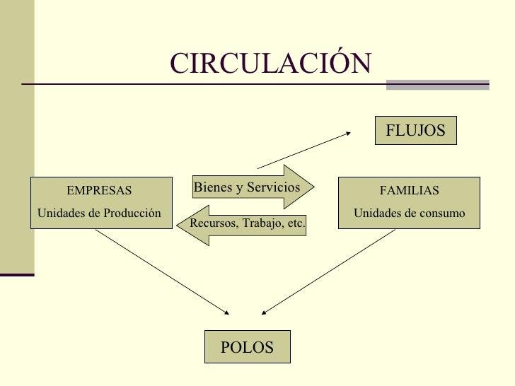 CIRCULACIÓN FAMILIAS Unidades de consumo EMPRESAS Unidades de Producción Bienes y Servicios Recursos, Trabajo, etc. POLOS ...