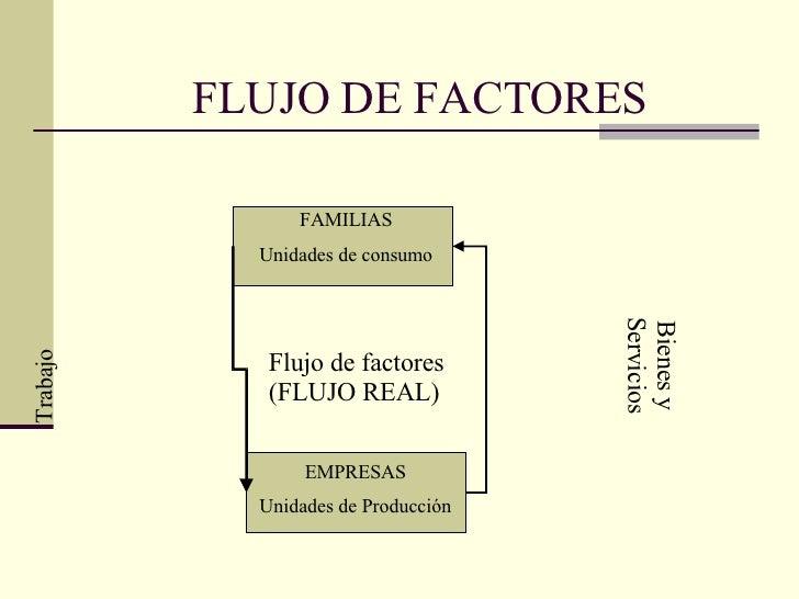 FLUJO DE FACTORES FAMILIAS Unidades de consumo EMPRESAS Unidades de Producción Flujo de factores (FLUJO REAL) Bienes y Ser...
