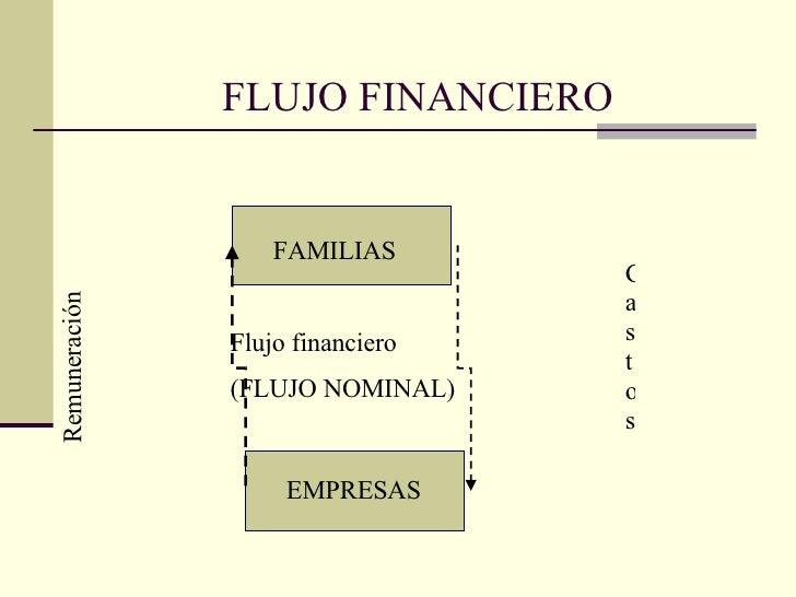 FLUJO FINANCIERO FAMILIAS EMPRESAS Flujo financiero (FLUJO NOMINAL) Gastos Remuneración