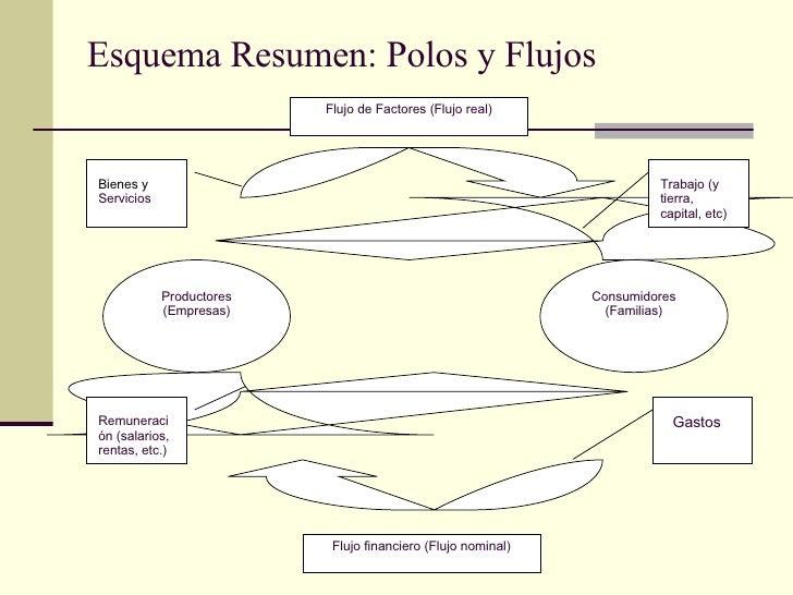 Esquema Resumen: Polos y Flujos Flujo de Factores (Flujo real) Flujo financiero (Flujo nominal) Productores (Empresas) Con...
