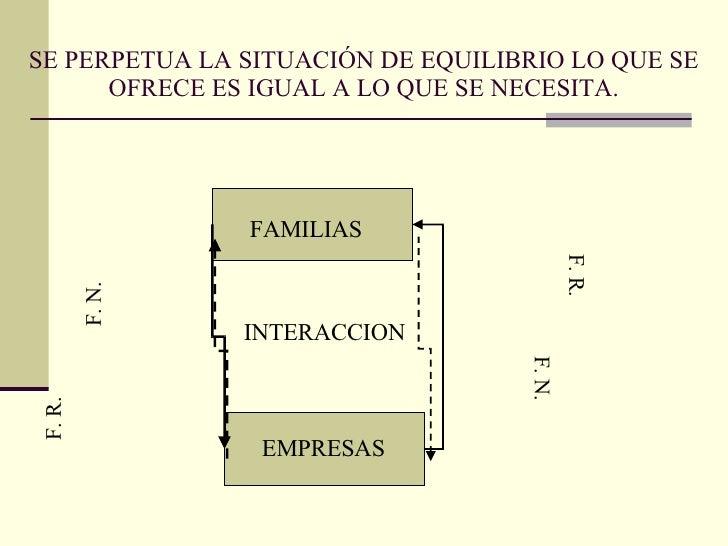 SE PERPETUA LA SITUACIÓN DE EQUILIBRIO LO QUE SE OFRECE ES IGUAL A LO QUE SE NECESITA. FAMILIAS EMPRESAS INTERACCION F. R....