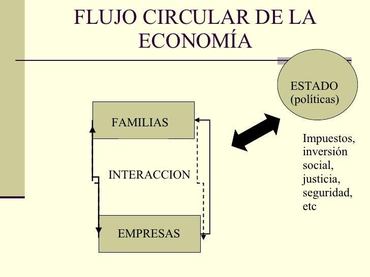 FLUJO CIRCULAR DE LA ECONOMÍA Impuestos, inversión social, justicia, seguridad, etc FAMILIAS EMPRESAS INTERACCION ESTADO (...