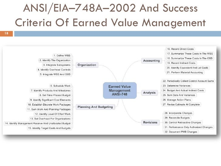 earned value management system (a)definitions as used in this clause - acceptable earned value management  system means an earned value management system that generally complies with .