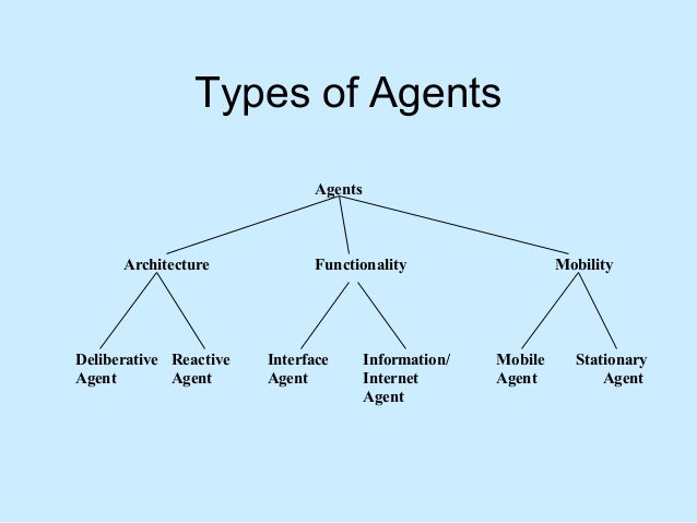 Artificial Intelligence: Agent Technology