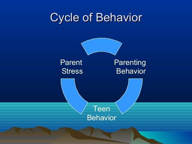 Cycle of Behavior Parent          Parenting Stress          Behavior           Teen          Behavior