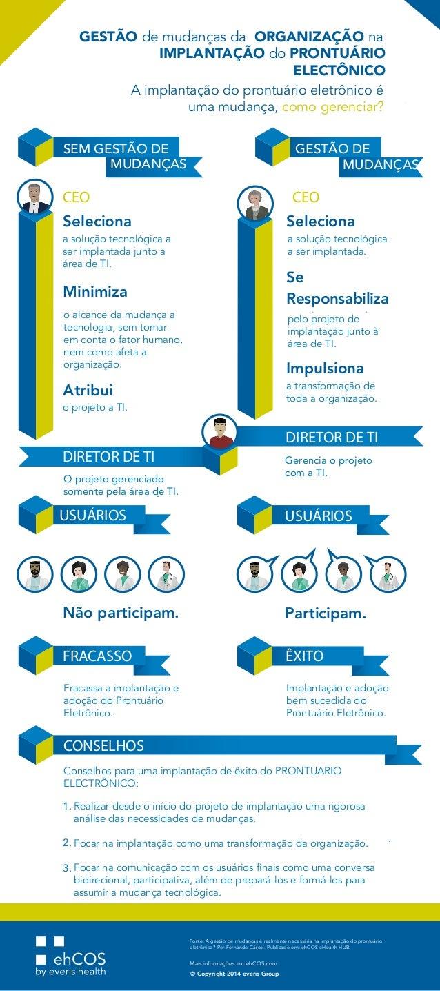 PERO GESTIONAR EL CAMBIO DE LA EN LA DE LA 1. 2. . 3. Fonte: A gestão de mudanças é realmente necessária na implantação do...