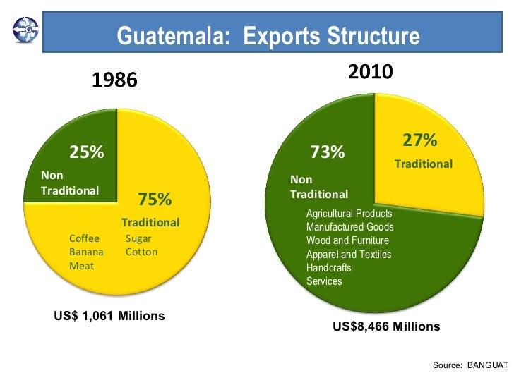 RFCD 2011: Fanny D. Estrada: Agexport Guatemala