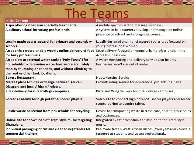 The TeamsInitial Concept Final Concept A spa offering Ghanaian specialty treatments. A mobile spa focused on massage in-ho...