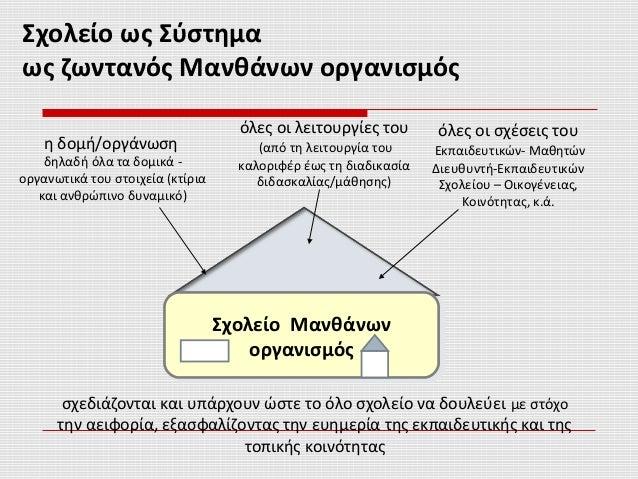 Σχολείο ως Σύστημα ως ζωντανός Μανθάνων οργανισμός Σχολείο Μανθάνων οργανισμός Σχολείο Μανθάνων οργανισμός η δομή/οργάνωση...