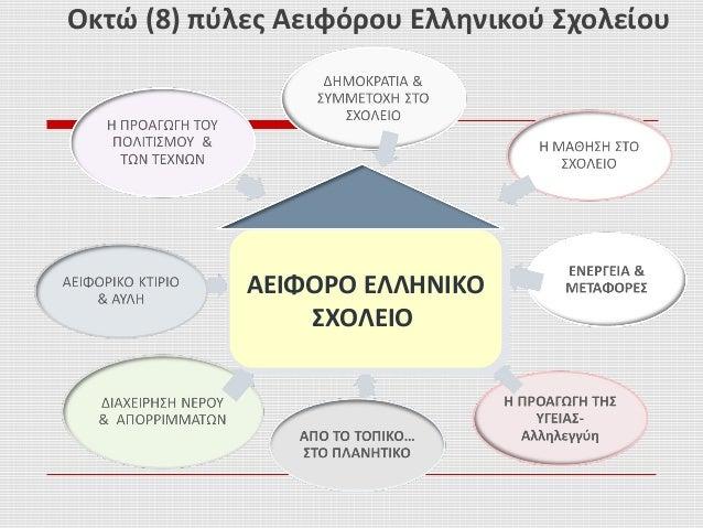 Οκτώ (8) πύλες Αειφόρου Ελληνικού Σχολείου ΑΕΙΦΟΡΟ ΕΛΛΗΝΙΚΟ ΣΧΟΛΕΙΟ ΑΕΙΦΟΡΟ ΕΛΛΗΝΙΚΟ ΣΧΟΛΕΙΟ