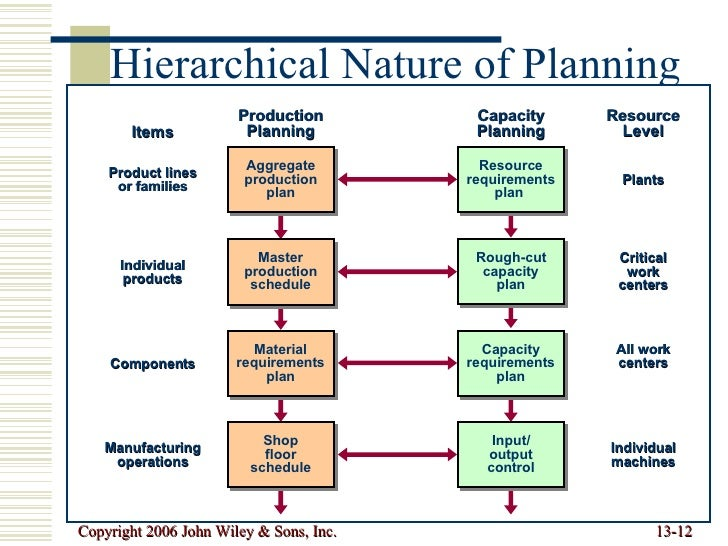 developing an aggregate capacity plan Is the process by which a company determines levels of capacity, production   specify key information required to develop an aggregate plan ◇ all supply.