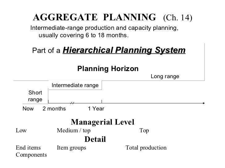 AGGREGATE  PLANNING   (Ch. 14) <ul><li>Intermediate-range production and capacity planning, usually covering 6 to 18 month...