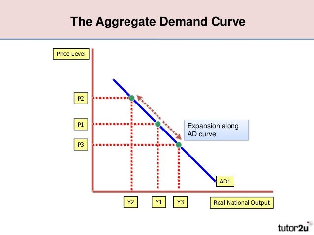 discuss how changes on aggregate demand The aggregate demand curve represents the total quantity of all goods (and services) demanded by the economy at different price levelsan example of an aggregate demand curve is given in figure  the vertical axis represents the price level of all final goods and services the aggregate price level is measured by either the gdp deflator or the cpi.