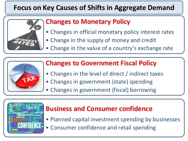Impacts of Monetary Policy