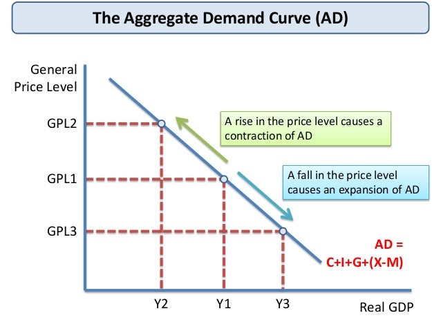 an analysis of the demand curve in economics Number 1 resource for derivation of demand curve from price consumption curve economics assignment help, economics homework & economics project help & derivation of.