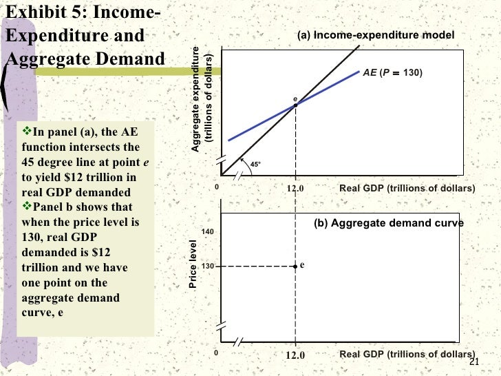 income and expenditure model