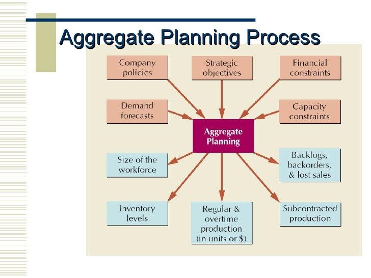 aggregate planning slideshare