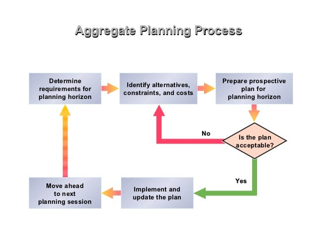 aggregate planning Enable your supply chain planners to manage aggregate planning in your supply chain with rapidresponse.