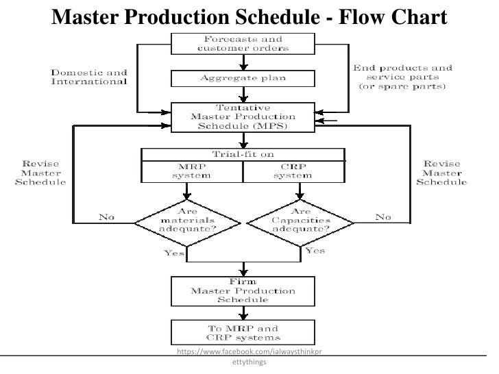 mrp workflow diagram mrp flowchart flowchart in word