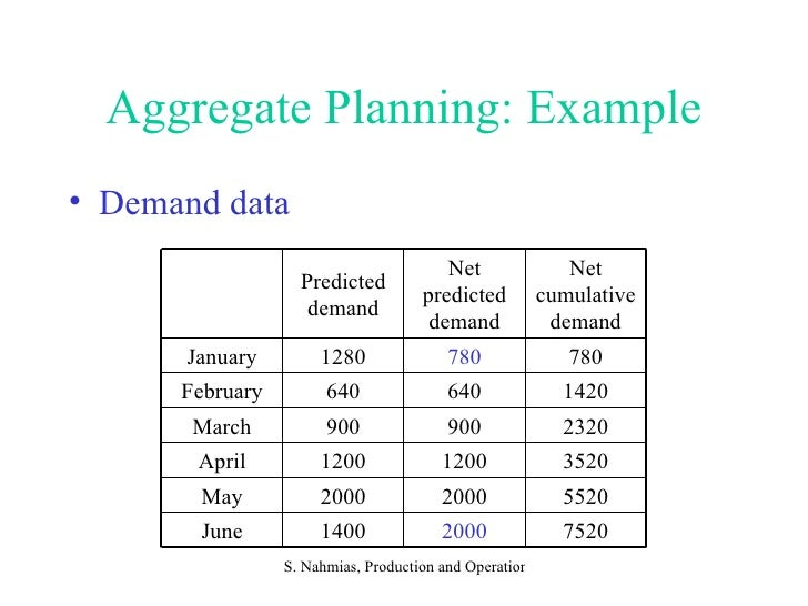 Aggregate Production Planning