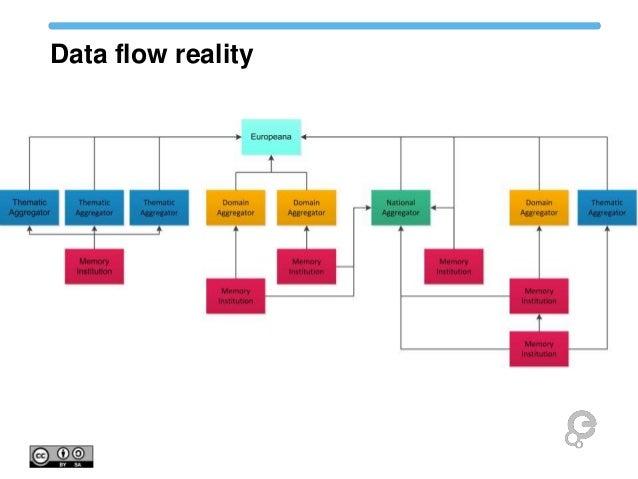 Data flow reality