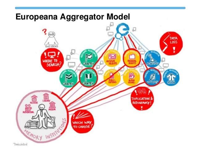 Europeana Aggregator Model