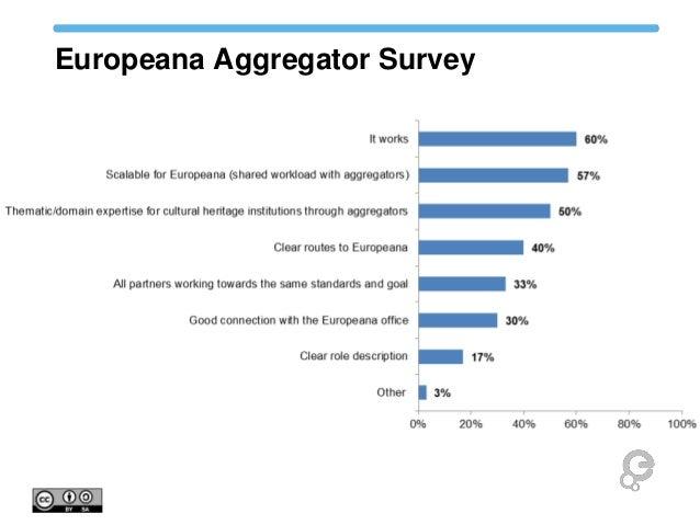 Europeana Aggregator Survey