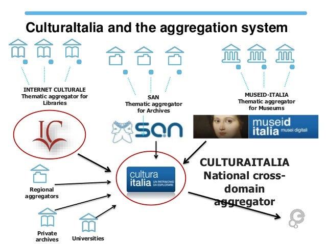 CulturaItalia and the aggregation system CULTURAITALIA National cross- domain aggregator INTERNET CULTURALE Thematic aggre...