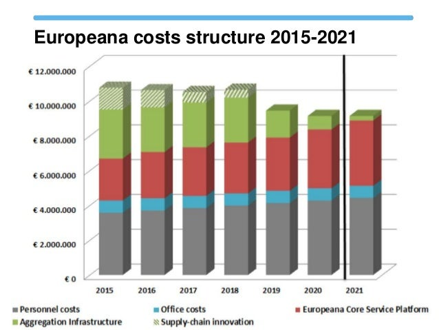 Europeana costs structure 2015-2021