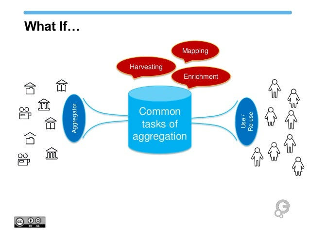 What If… Common tasks of aggregation Aggregator Use/ Re-use Mapping Harvesting Enrichment