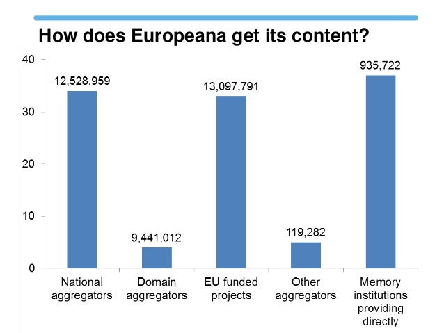 How does Europeana get its content?  Through its aggregation structure, Europeana represents 2,300 organisations across E...