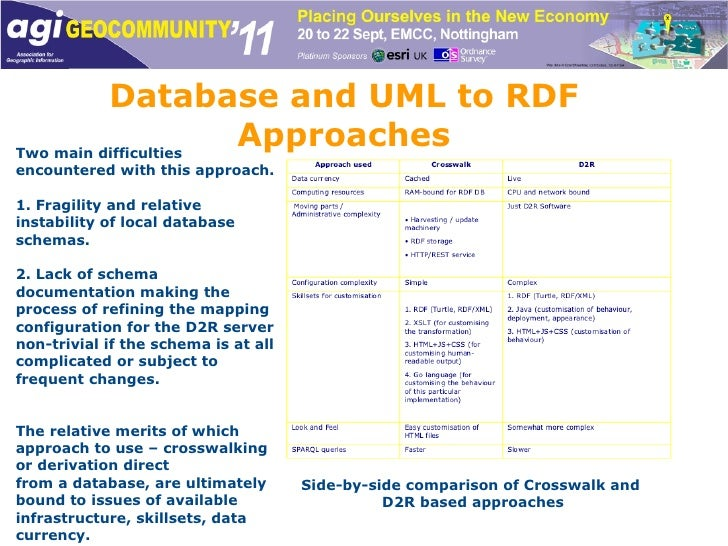 Database and UML to RDF Approaches Two main difficulties encountered with this approach.  1. Fragility and relative instab...