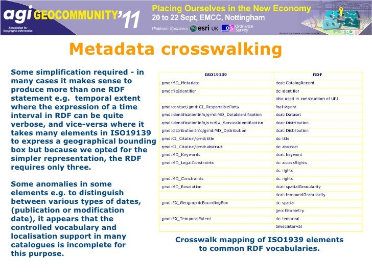 Metadata crosswalking Crosswalk mapping of ISO1939 elements to common RDF vocabularies. Some simplification required - in ...