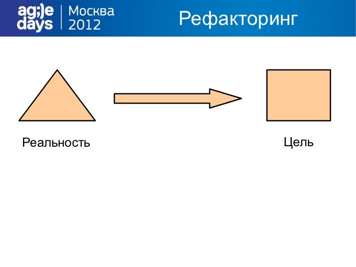 Цикл TDD