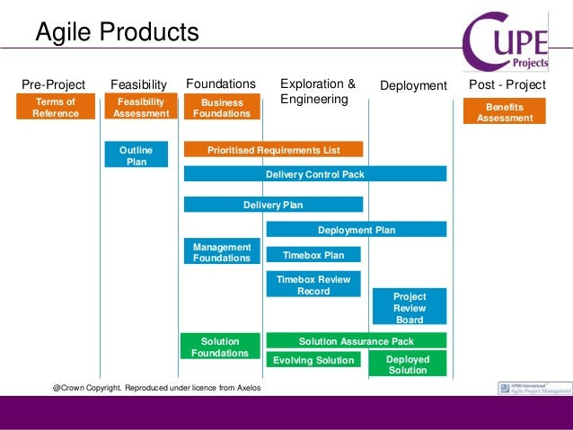 agilepm agile project management handbook