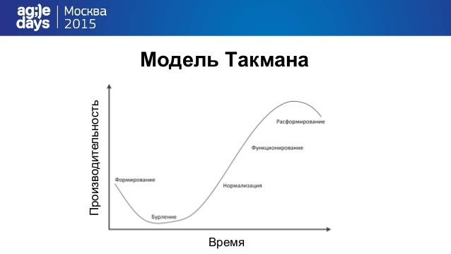 Теория игр Вася сотрудничает Вася предает Петя сотрудничает • Вася проводит нормальное ревью • Петя исправляет все замечан...