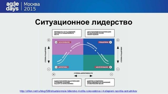 Теории лидерства http://www.hr-portal.ru/article/klassifikaciya- teoriy-i-problemnoe-pole-liderstva