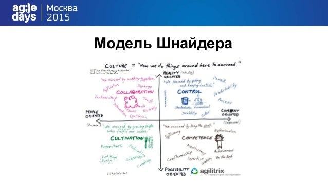 Agile как культура