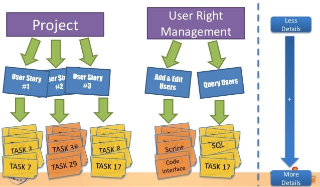 User Right    LessProject   Management    Details                          +                        More                  ...